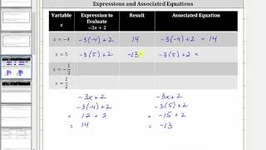 Evaluate Basic Variable Expressions And Write an Associated Equation