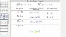 The Distributive Property in the Form a(x b)
