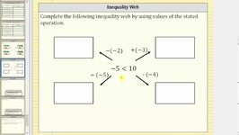 Discover the Rule for Solving Inequality (Inequality Web)