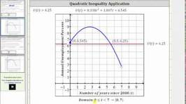 Quadratic Inequality Application - Solve Graphically