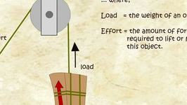 What is a Pulley? - Simple Machines