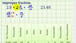 Ex 2:  Convert a Decimal to a Fraction