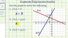 Ex 1:  Solve Equations and Inequalities Expressed Using Function Notation Graphically