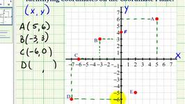 Ex:  Identifying the Coordinates of Points on the Coordinate Plane