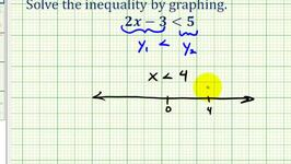 Ex: Solve a Linear Inequality in One Variable Graphically using the TI84