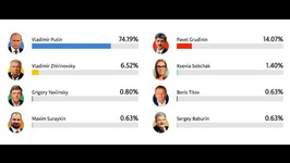 BREAKING: Preliminary Results Shows That Putin Won... Guess How Many Percentage Of Russian Votes?