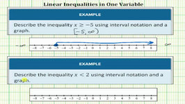 Given An Inequality, Graph And Give Interval Notation