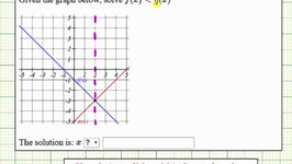 Ex 1: Solve a Linear Inequality Given Using Function Notation Using a Graph