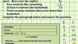Problem Solving to Create a Pictograph (Common Core 3/4 Math Ex 6)